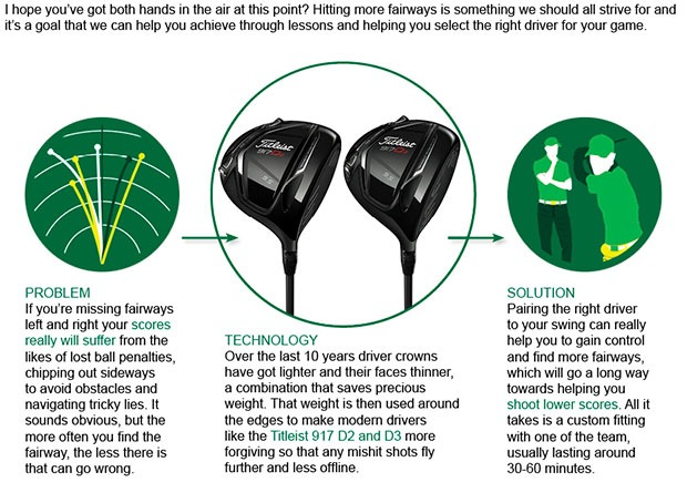 Titleist Driver Article